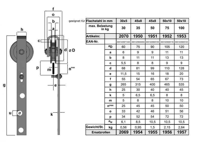 Maßtabellen für HBS-Schiebetorrollen aus Guß